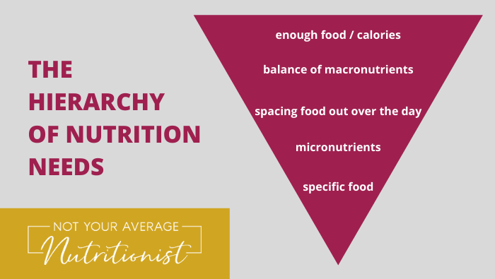 THE HIERARCHY OF NUTRITION NEEDS